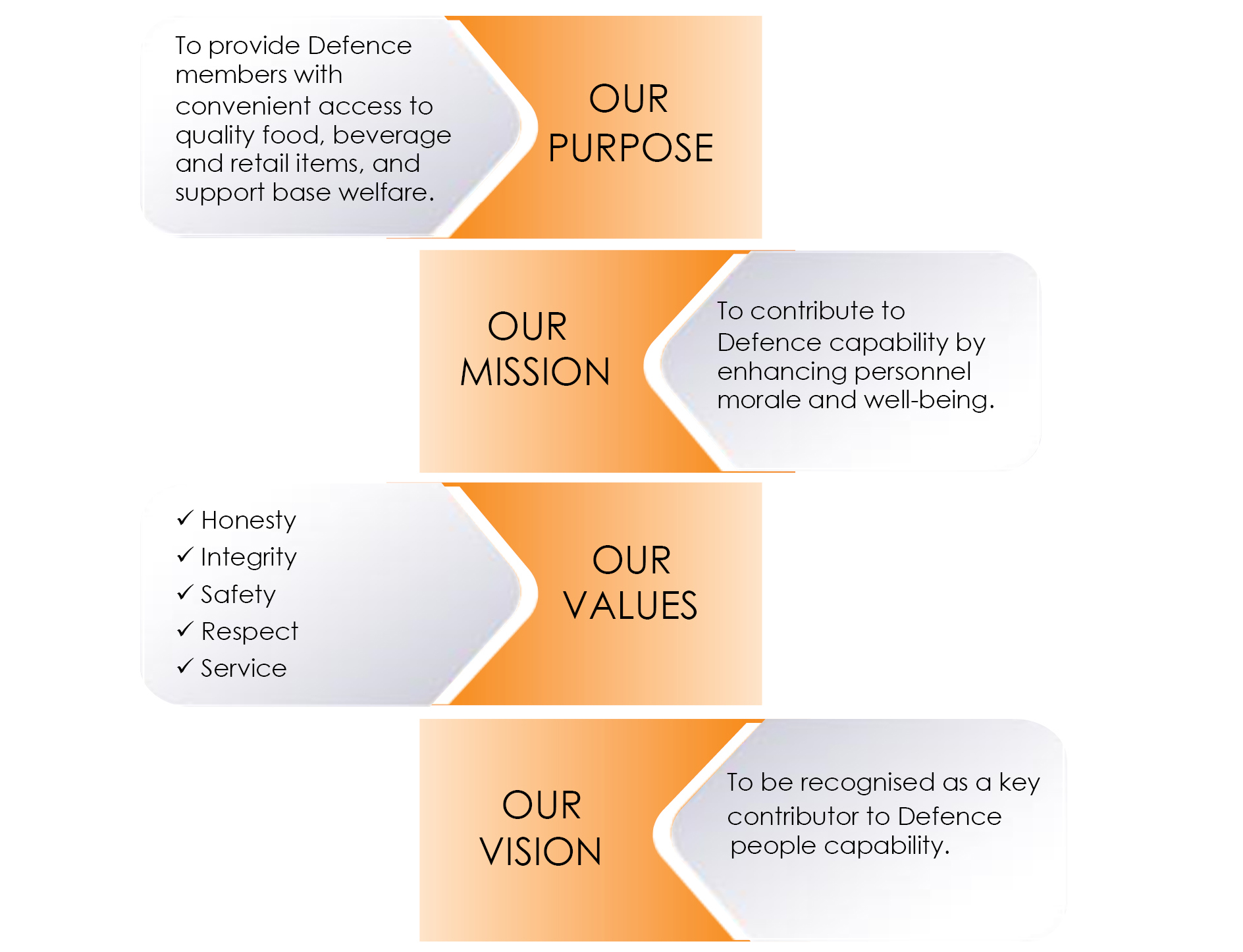AAFCANS purpose - Mission - Values - Vision