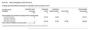 Remuneration-Chart